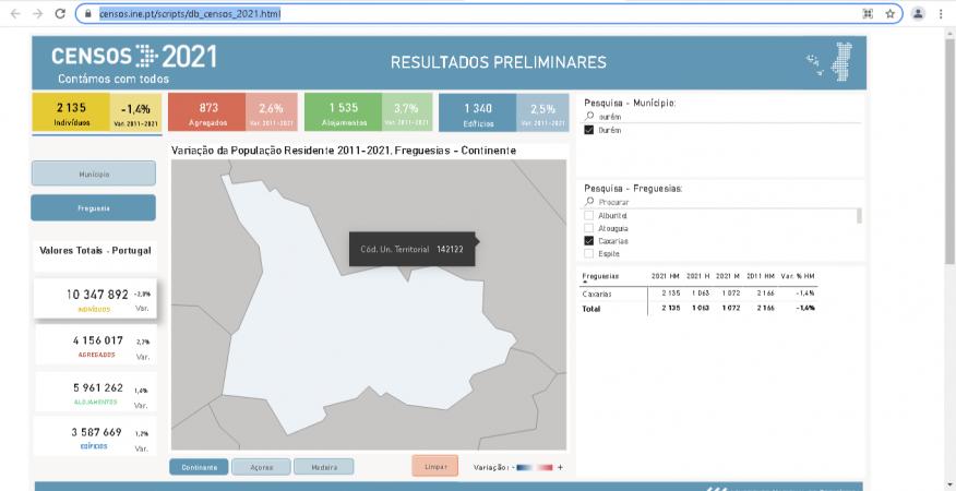 Resultado Preliminares Censos 2021